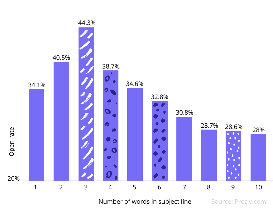 Pitches with just 3 words in their subject line got the most opens! What's happening to attention spans...