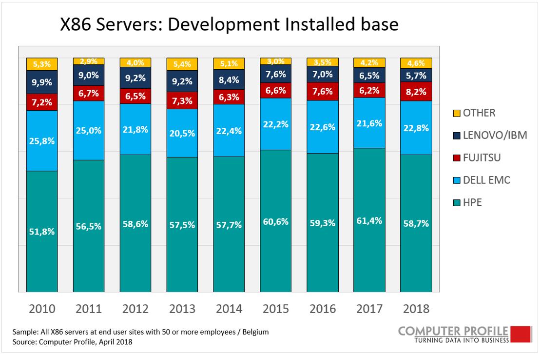 X86 servers: development installed base