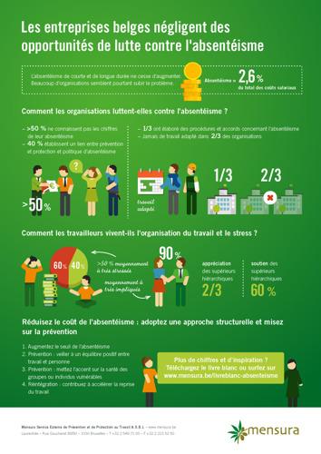 Les entreprises négligent encore beaucoup d'opportunités de réduire les coûts de l'absentéisme