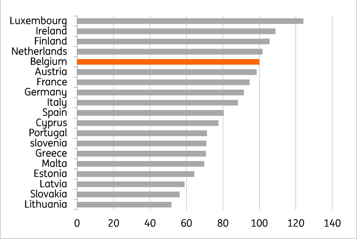 Gr. 2 Comparaison du niveau des prix (2019) entre les différents pays de la zone euro (Niveau des prix en Belgique = 100) Source: Thomson Reuters, Eurostat; calculs : ING