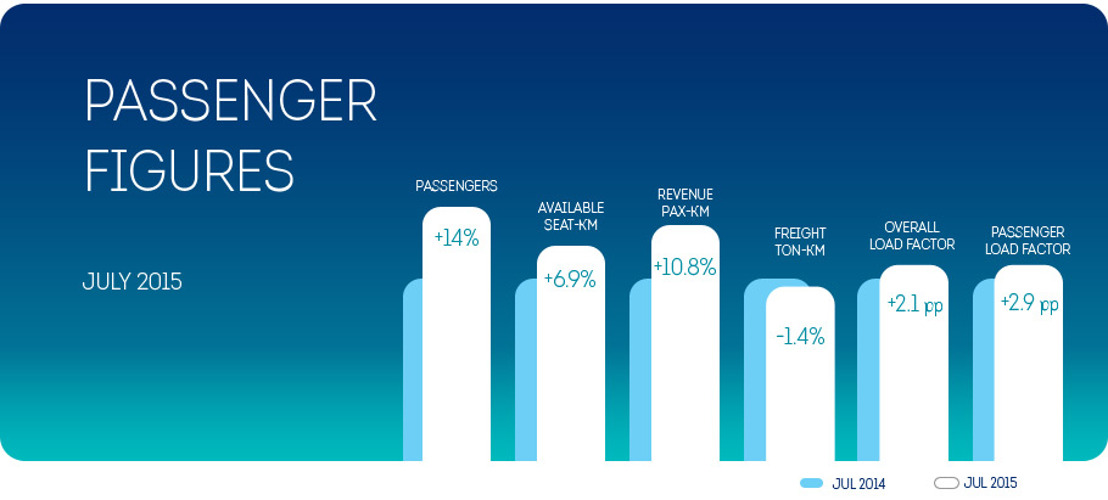 Brussels Airlines starts summer holidays with a strong passenger growth