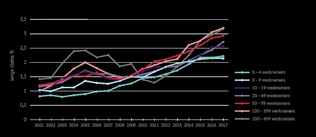Evolutie van het lange ziektepercentage volgens bedrijfsgrootte