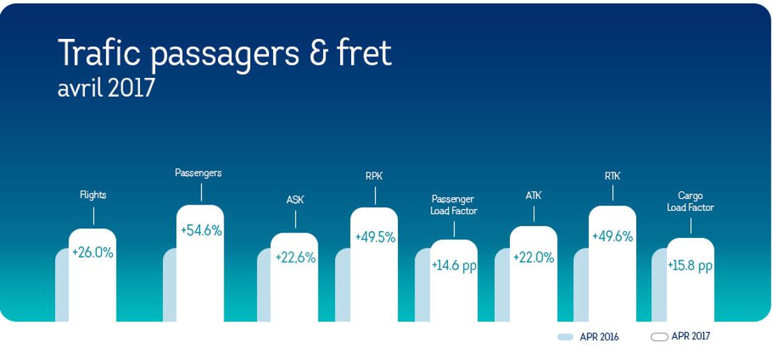 Un mois d'avril bien chargé pour Brussels Airlines