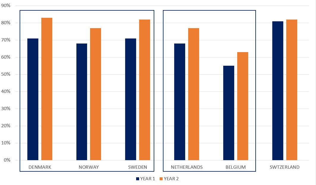 Pourcentage de ménages dépassant 1 000 ppm de co2 par semaine