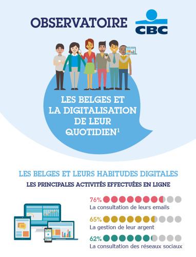 Gérer son argent sur son app est la 2ème principale activité digitale effectuée par les Belges après la consultation des mails et devant les réseaux sociaux (1)