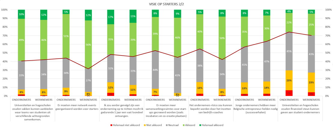 Visie op start-ups (2)
