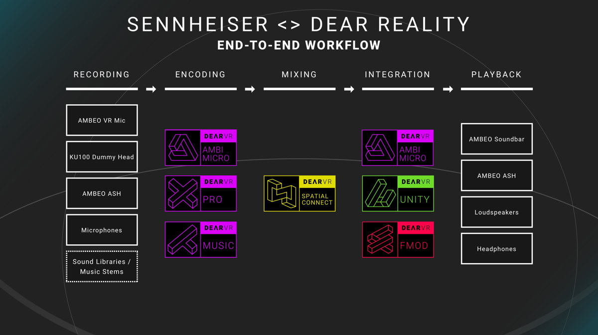 Sennheiser and Dear Reality will show end-to-end workflows for immersive audio productions