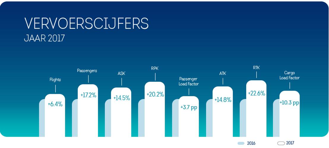 Record passagiersaantallen voor Brussels Airlines in 2017