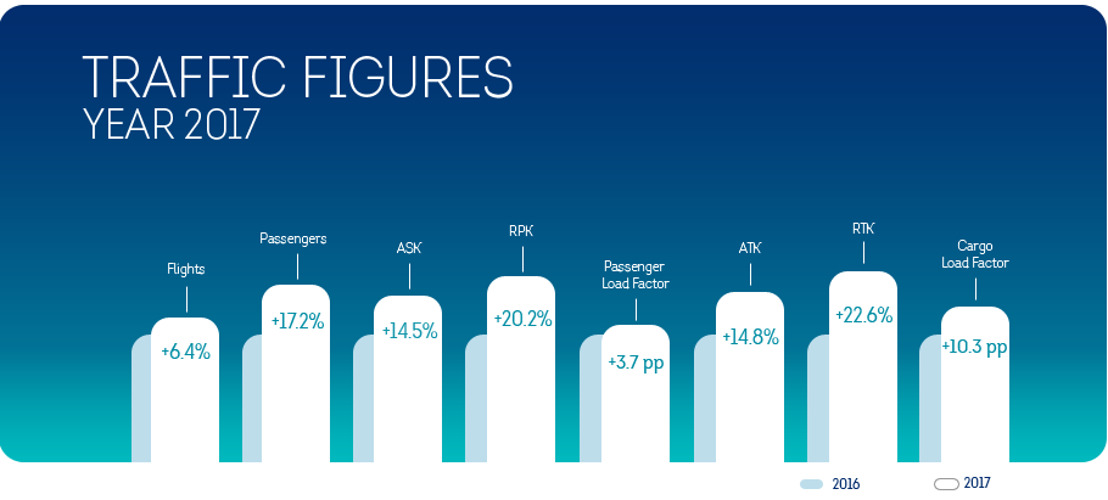 Record passenger numbers for Brussels Airlines in 2017