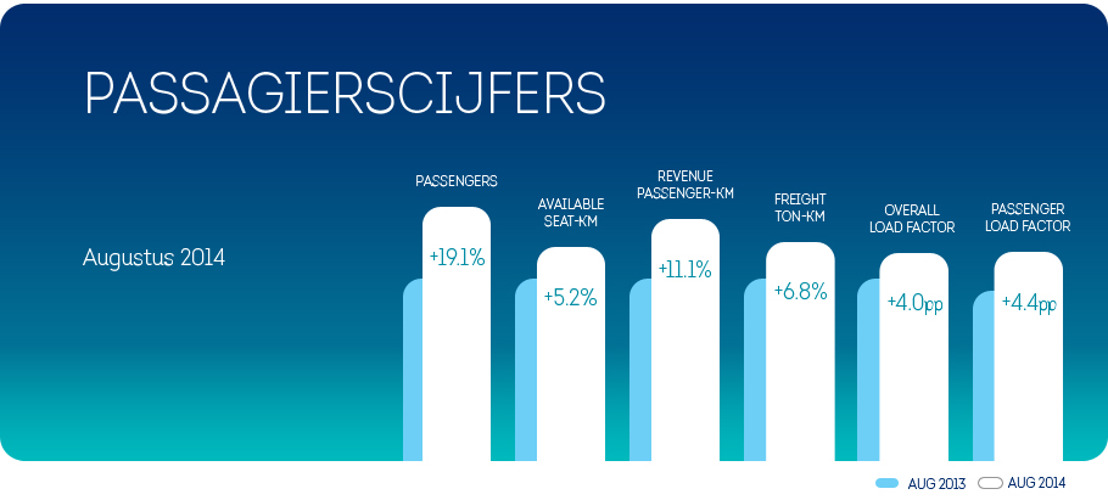 Brussels Airlines verwelkomt 19,1% meer passagiers in augustus