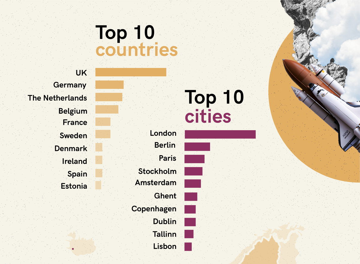 Top 10 pays et villes The Impact Shakers Awards
