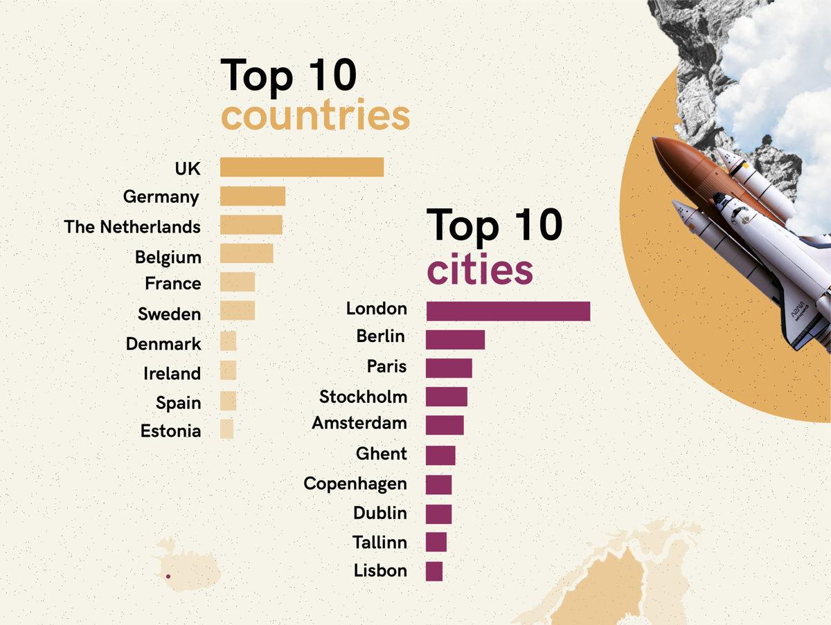 Top 10 landen en steden The Impact Shakers Awards