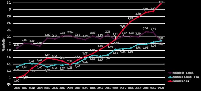 La crise du COVID-19 provoque un taux record d'absentéisme de longue durée en Belgique
