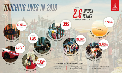 Touching lives in 2018: Emirates SkyCargo reaches new milestones