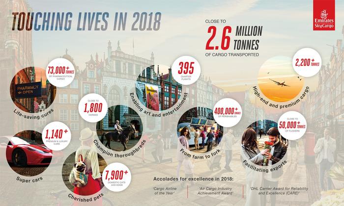 Touching lives in 2018: Emirates SkyCargo reaches new milestones