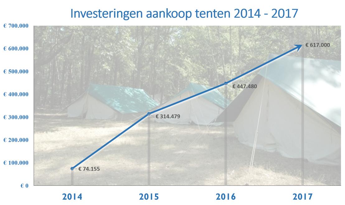 Investeringen aantal tenten