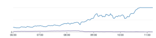 The root cause: Redis CPU started showing signs of over utilisation after 8:30 am, which in turn caused database and web server utilisation to hit an unsustainable peak (utilisation % of Redis)