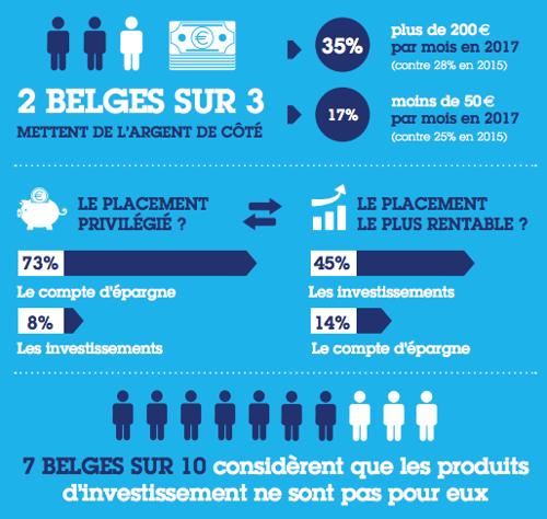 7 Belges sur 10 considèrent que les produits d'investissement ne sont pas pour eux (1)