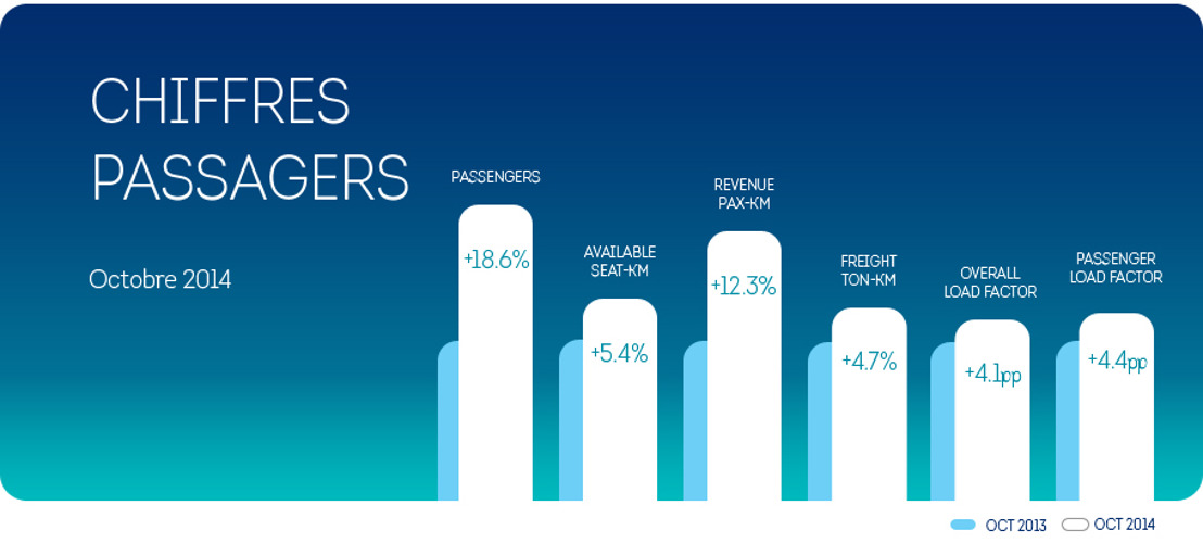 Brussels Airlines : +18,6 % de passagers en octobre