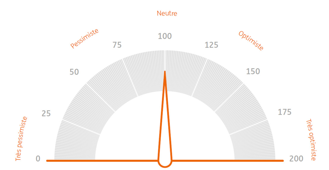 ING Baromètre des investisseurs: Le coronavirus refroidit les investisseurs belges