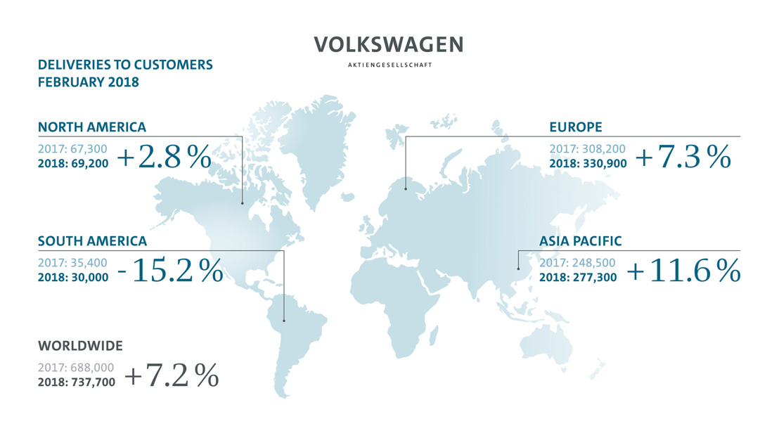 Volkswagen Group boosts vehicle deliveries again in February