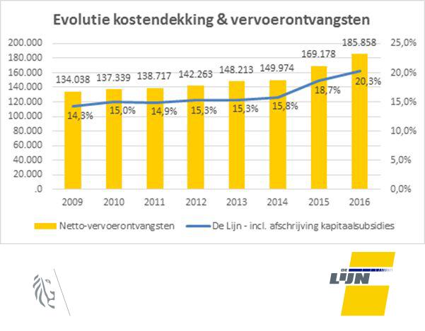 Evolutie van de kostendekking en vervoerontvangsten van De Lijn (2009 -2016).