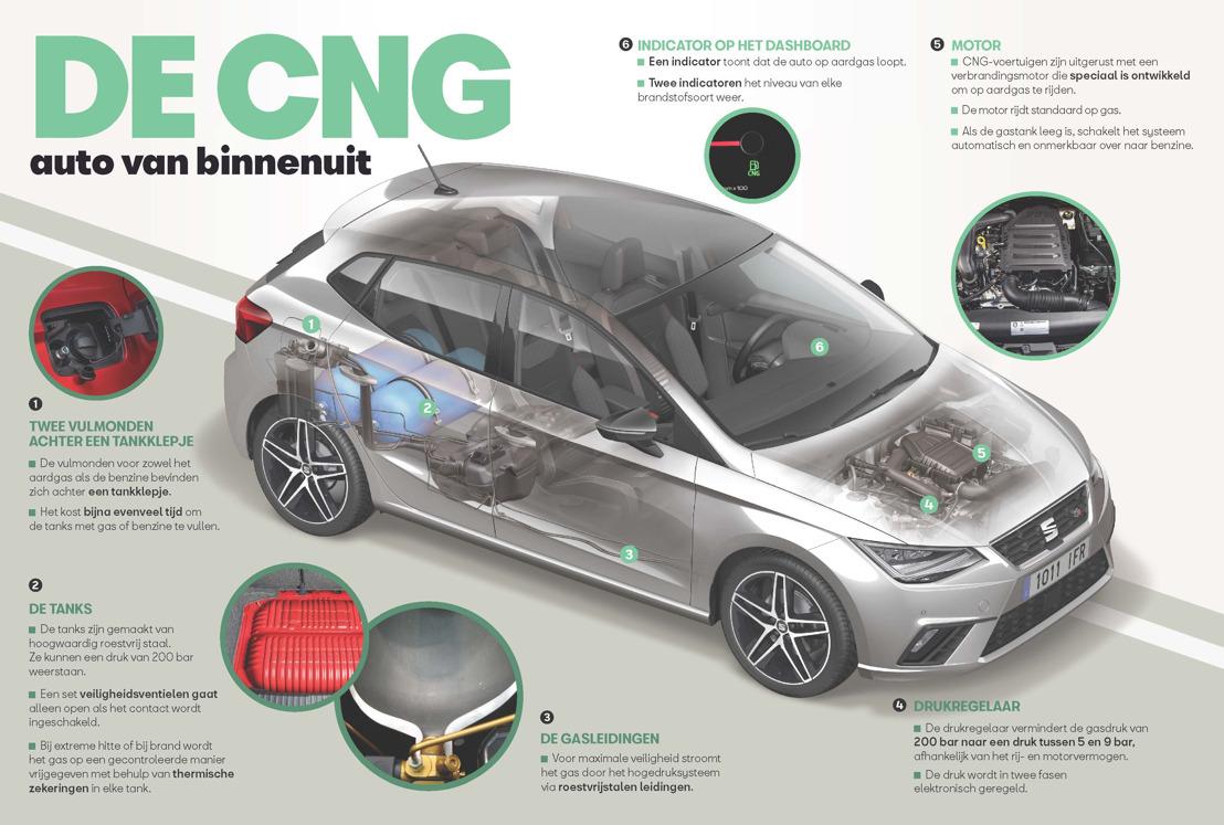Een wagen op CNG van binnenuit gezien
