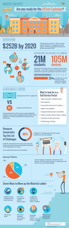 full size infographic edtech explosion