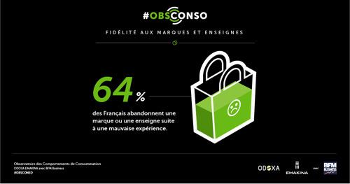 Les français prêts à changer d'enseigne ou de marque pour une meilleure expérience client