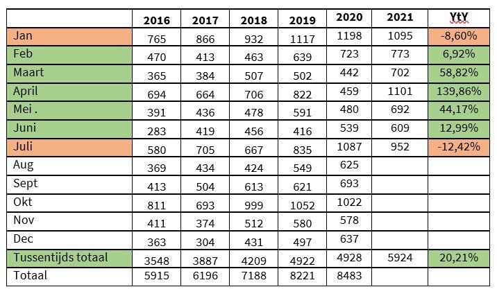 Tabel: aantal starters in Limburg, bron: Voka - KvK Limburg