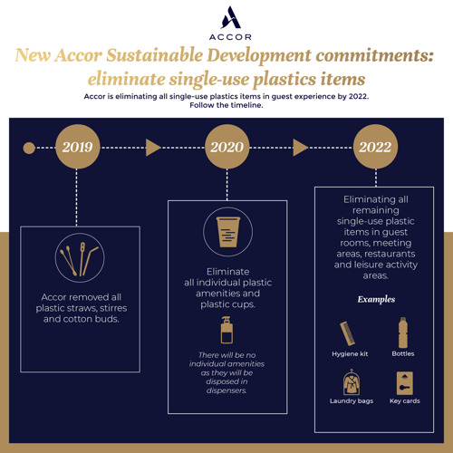 Accor verpflichtet sich, bis 2022 weltweit Einwegplastikartikel für Hotelgäste abzuschaffen