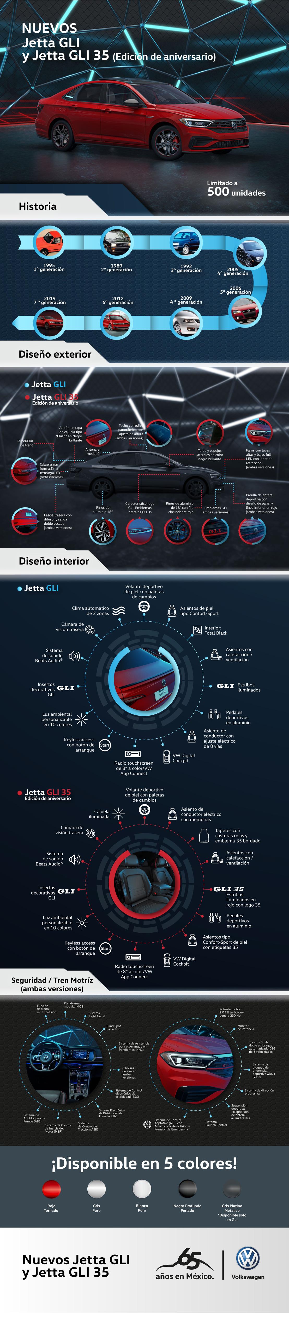Infografía Jetta GLI