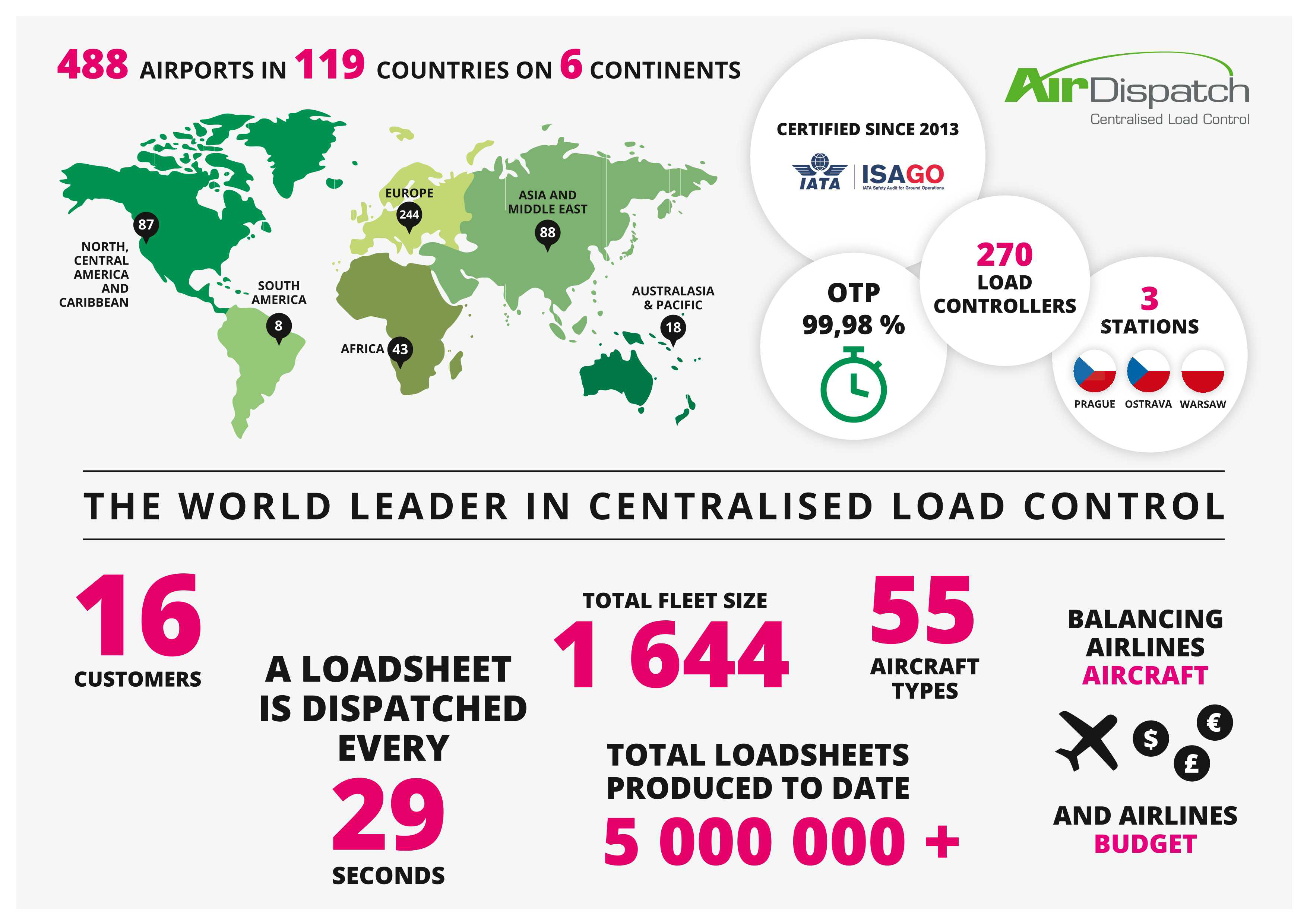 Air Dispatch produces 5 millionth loadsheet