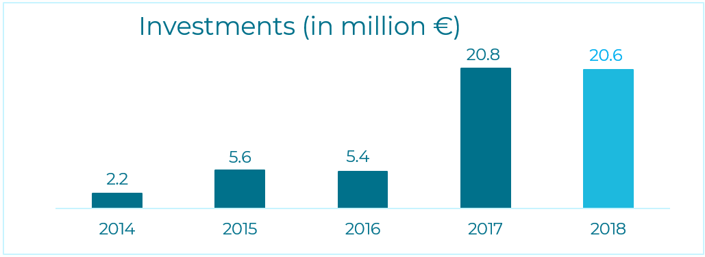 Investments (in million euro)