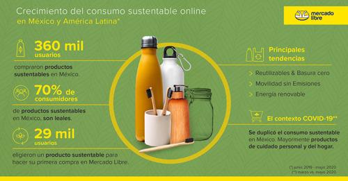 Mil personas al día compran productos sustentables en Mercado Libre