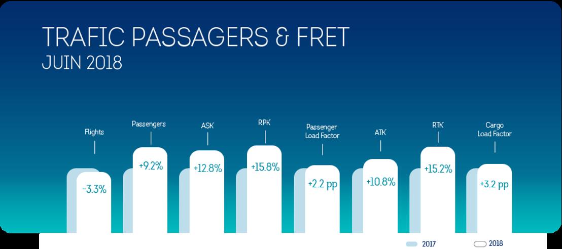 Brussels Airlines a enregistré une croissance de 9,2% du nombre de ses passagers en juin