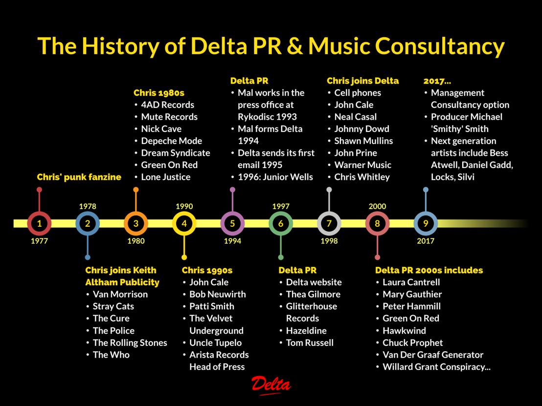 History of Delta PR...