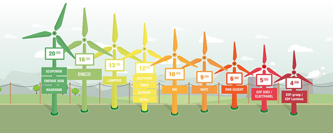 Greenpeace geeft opnieuw hoge score aan Eneco voor groene stroom van bij ons