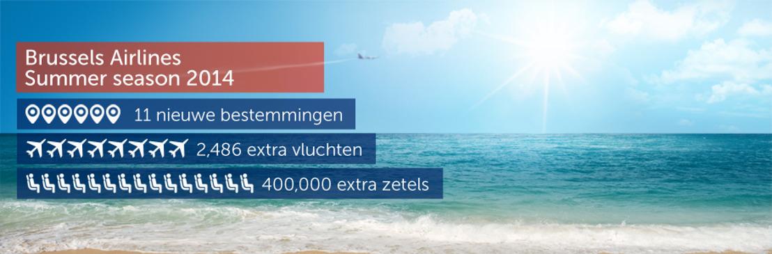 Brussels Airlines voert dit zomerseizoen 2.486 extra vluchten uit