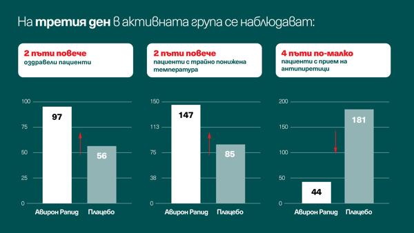 Preview: Български лекари постигат научен пробив в борбата с острите респираторни вирусни инфекции