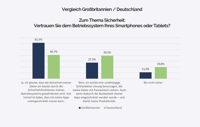 Anwender vertrauen mehrheitlich der Sicherheit mobiler Betriebssysteme – Deutsche sind misstrauischer als Briten