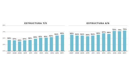 Secundaria: aumentó un 33,4% la cantidad de egresados en 10 años