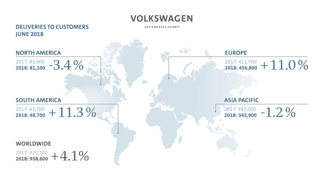 Volkswagen Group deliveries grow 7.1 percent in first half year