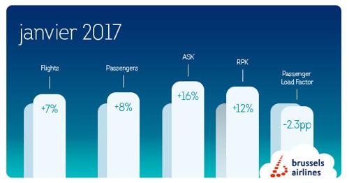 Brussels Airlines: +8% de passagers au mois de janvier 2017
