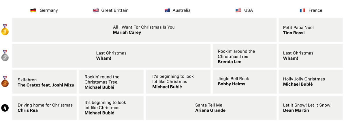 The top 4 Christmas songs on Spotify in 2019