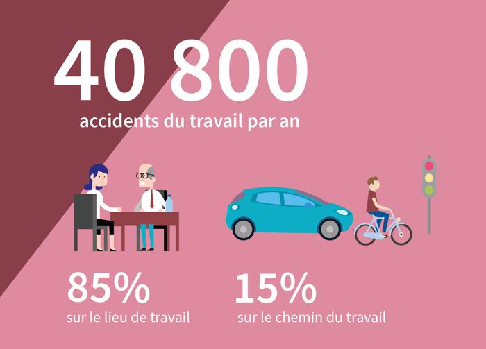 Dossier accidents du travail 2018