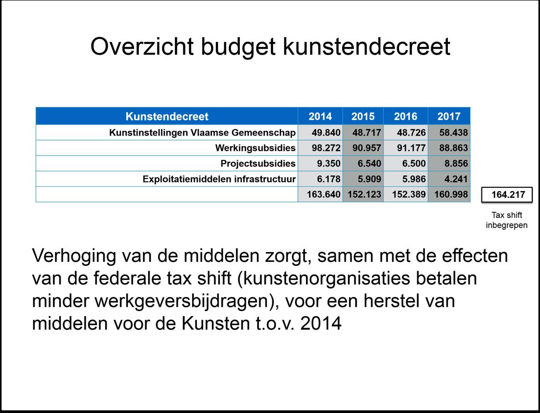 Overzicht budget kunstendecreet