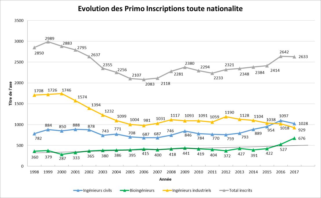 Graph. 1 : Évolution du nombre d'inscriptions