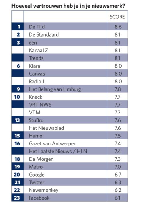 Preview: 7 op de 10 Belgen zijn bang voor haatpraat en fake news
