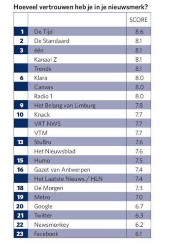 7 op de 10 Belgen zijn bang voor haatpraat en fake news